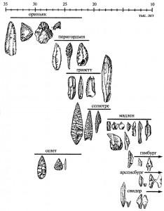 Таблица соотношения основных культурных областей верхнего палеолита в Западной и Центральной Европе.