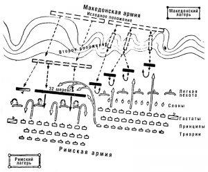 Схема битвы при Киноскефалах.