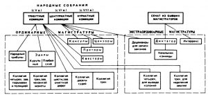 Государственные органы Римской республики III-II вв. до н. э.